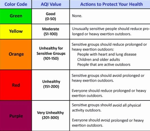 Air Quality Guide