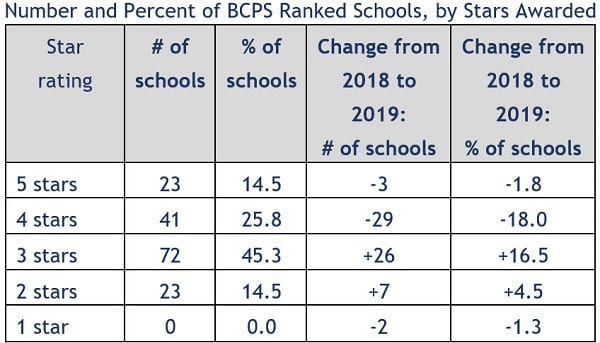 Maryland Report Card 2019 Baltimore County Schools