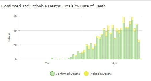 Maryland COVID-19 Deaths by Date 20200428