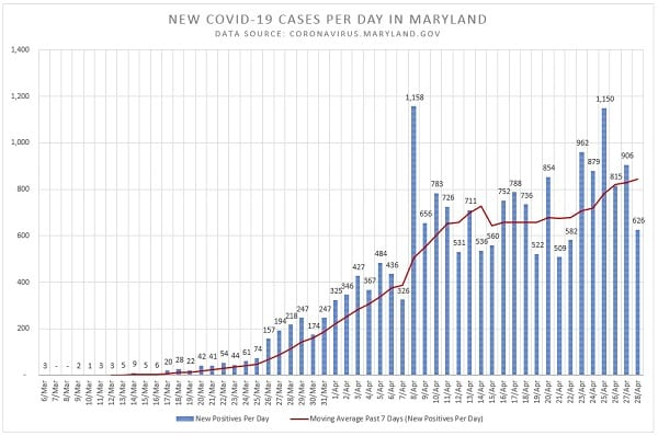 New Maryland COVID-19 Cases 20200428