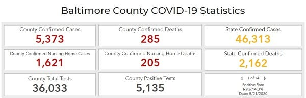 Baltimore County COVID-19 Dashboard 20200524
