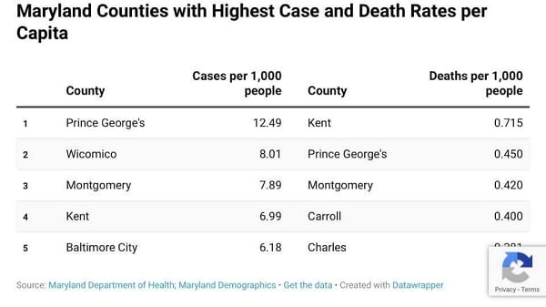 Maryland COVID-19 Death Rate Top Counties