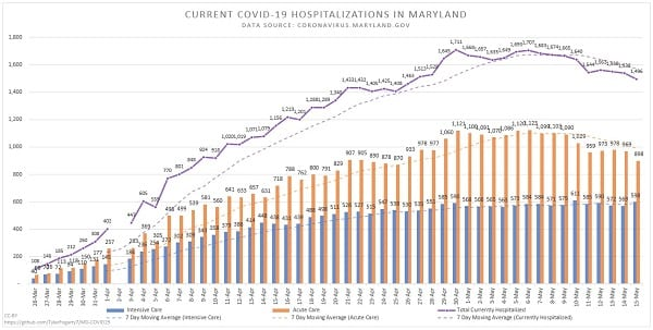 Maryland COVID-19 Hospitalizations 20200515