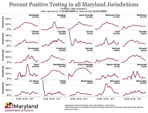 Maryland COVID-19 Positivity Rate 20200528