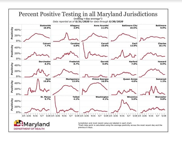 Maryland COVID-19 Positivity Rate by County 20200531