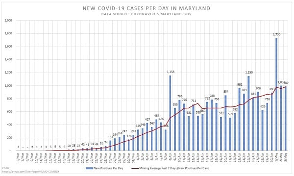 New Maryland COVID-19 Cases 20200503