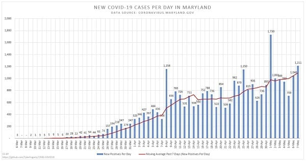New Maryland COVID-19 Cases 20200507
