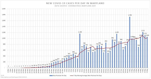 New Maryland COVID-19 Cases 20200509