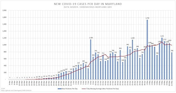New Maryland COVID-19 Cases 20200511
