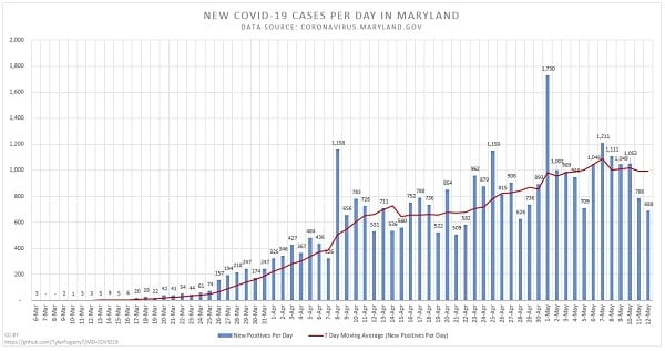 New Maryland COVID-19 Cases 20200512