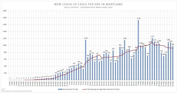 New Maryland COVID-19 Cases 20200516