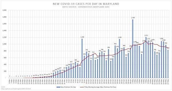 New Maryland COVID-19 Cases 20200517
