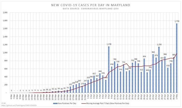 New Maryland COVID-19 Cases Per Day 20200501