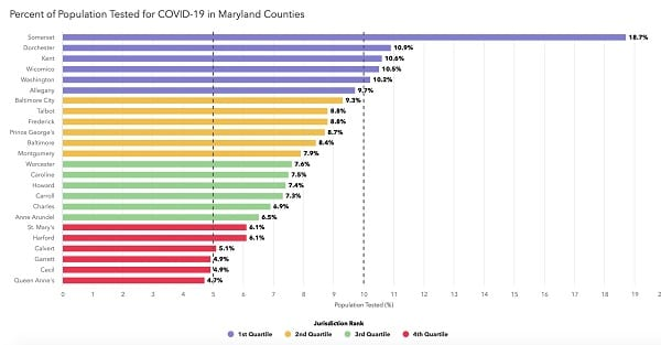 Maryland COVID-19 Percentage of Population Tested 20200623