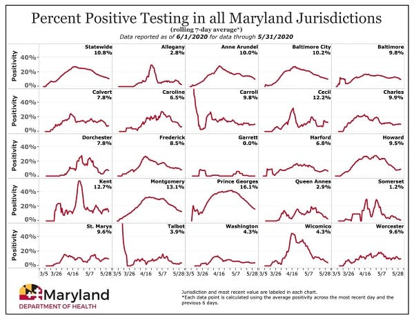 Maryland COVID-19 Positivity Rate by County 20200601