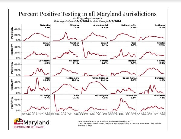 Maryland COVID-19 Positivity Rate by County 20200603