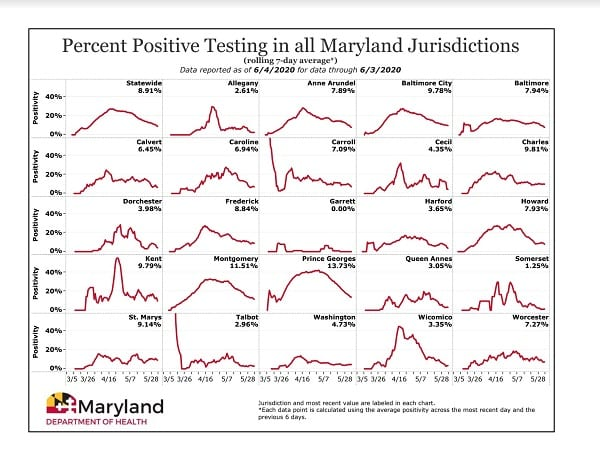 Maryland COVID-19 Positivity Rate by County 20200604