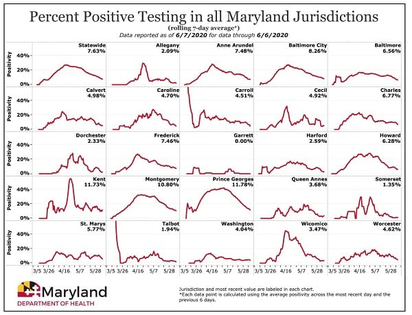 Maryland COVID-19 Positivity Rate by County 20200607
