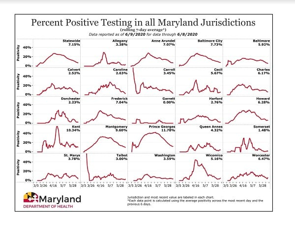 Maryland COVID-19 Positivity Rate by County 20200609