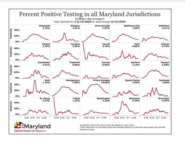 Maryland COVID-19 Positivity Rate by County 20200614
