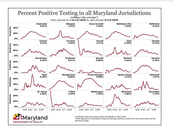 Maryland COVID-19 Positivity Rate by County 20200615