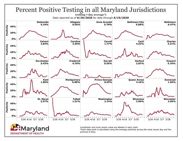 Maryland COVID-19 Positivity Rate by County 20200620