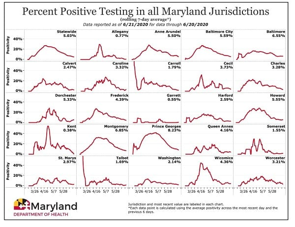Maryland COVID-19 Positivity Rate by County 20200621