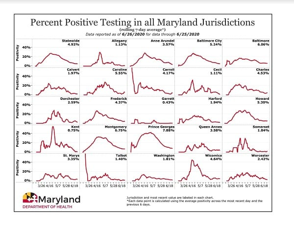 Maryland COVID-19 Positivity Rate by County 20200626