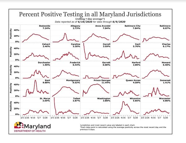 Maryland Positivity Rate by County 20200611