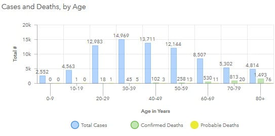 Maryland COVID-19 Deaths by Age 20200721