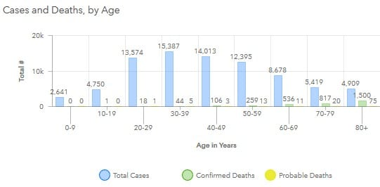 Maryland COVID-19 Deaths by Age 20200724