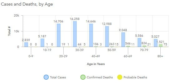 Maryland COVID-19 Deaths by Age 20200729
