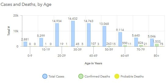 Maryland COVID-19 Deaths by Age Group 20200730