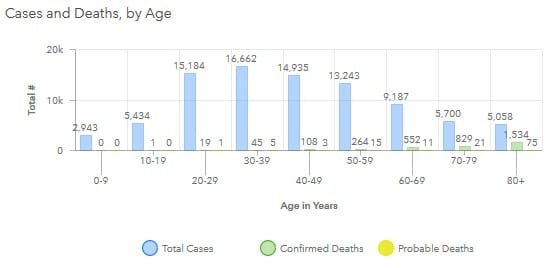 Maryland COVID-19 Deaths by Age Group 20200731
