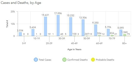Maryland COVID-19 Deaths by Age Group 20200802