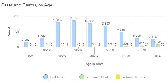 Maryland COVID-19 Deaths by Age Group 20200803