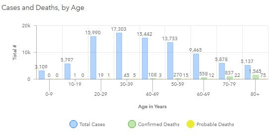 Maryland COVID-19 Deaths by Age Group 20200804