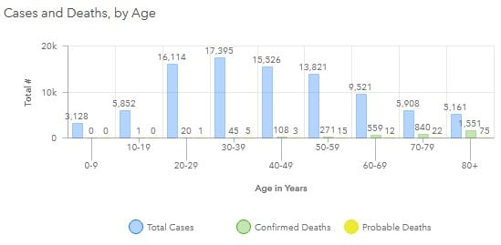 Maryland COVID-19 Deaths by Age Group 20200805