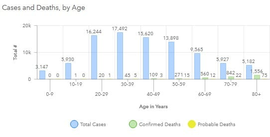 Maryland COVID-19 Deaths by Age Group 20200806