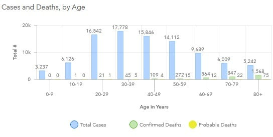 Maryland COVID-19 Deaths by Age Group 20200808