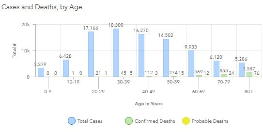 Maryland COVID-19 Deaths by Age Group 20200812