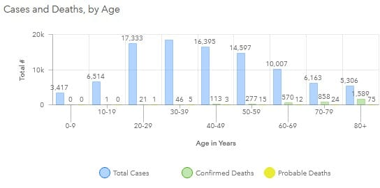 Maryland COVID-19 Deaths by Age Group 20200813