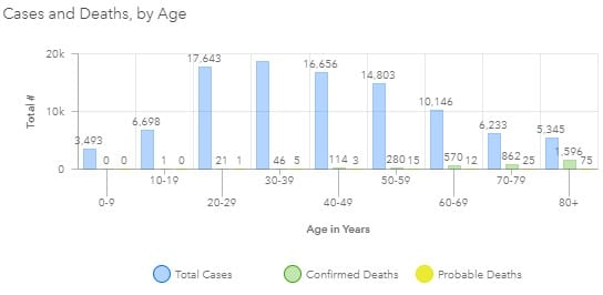 Maryland COVID-19 Deaths by Age Group 20200815