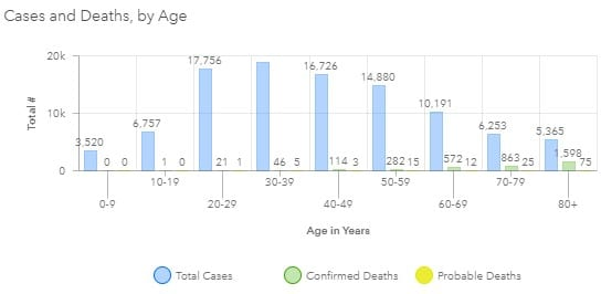 Maryland COVID-19 Deaths by Age Group 20200816