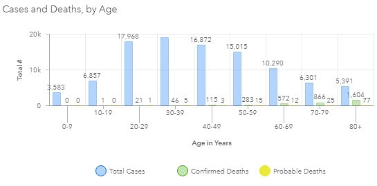 Maryland COVID-19 Deaths by Age Group 20200818