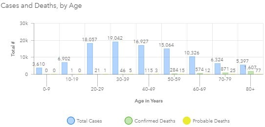 Maryland COVID-19 Deaths by Age Group 20200819