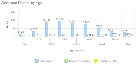 Maryland COVID-19 Deaths by Age Group 20200820