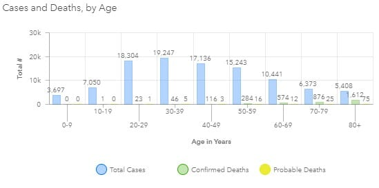 Maryland COVID-19 Deaths by Age Group 20200821