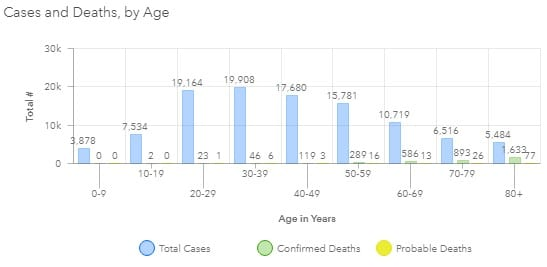 Maryland COVID-19 Deaths by Age Group