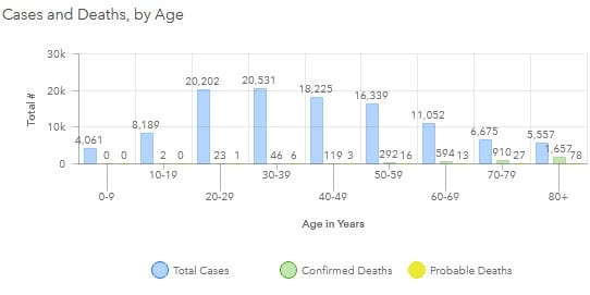 Maryland COVID-19 Deaths by Age Group 20200904